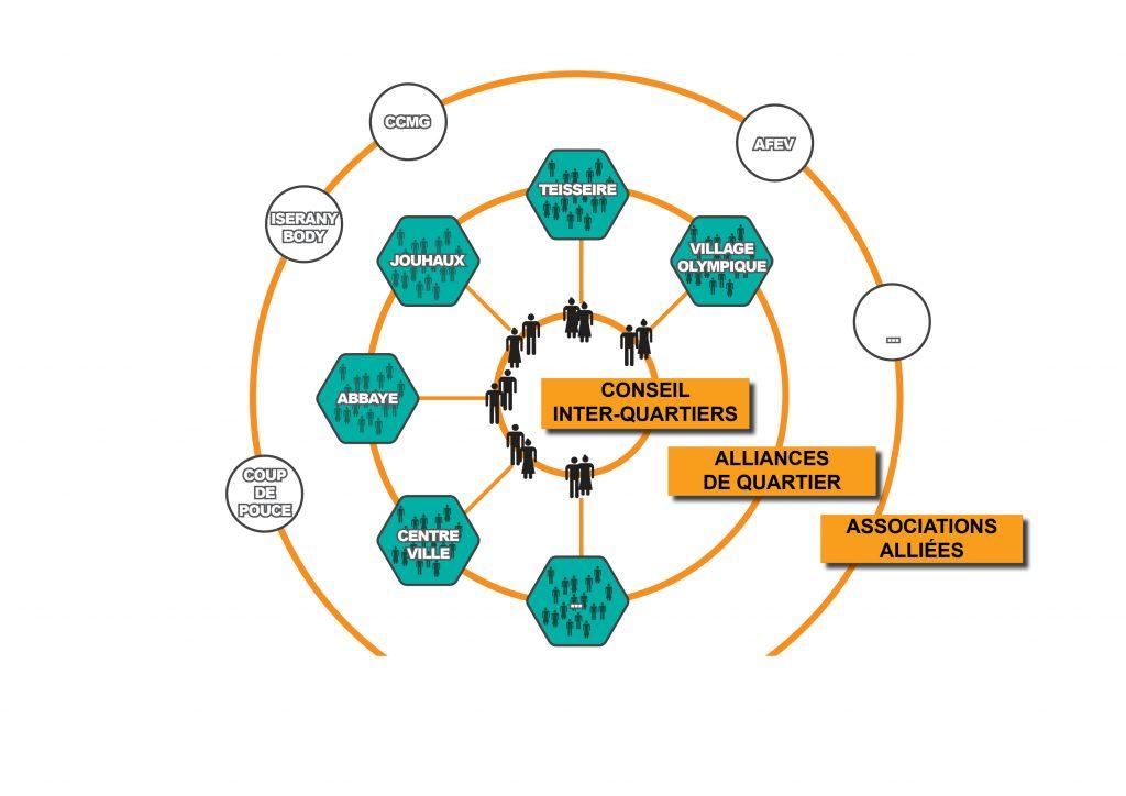 alliance-citoyenne-schema-organisation-locale
